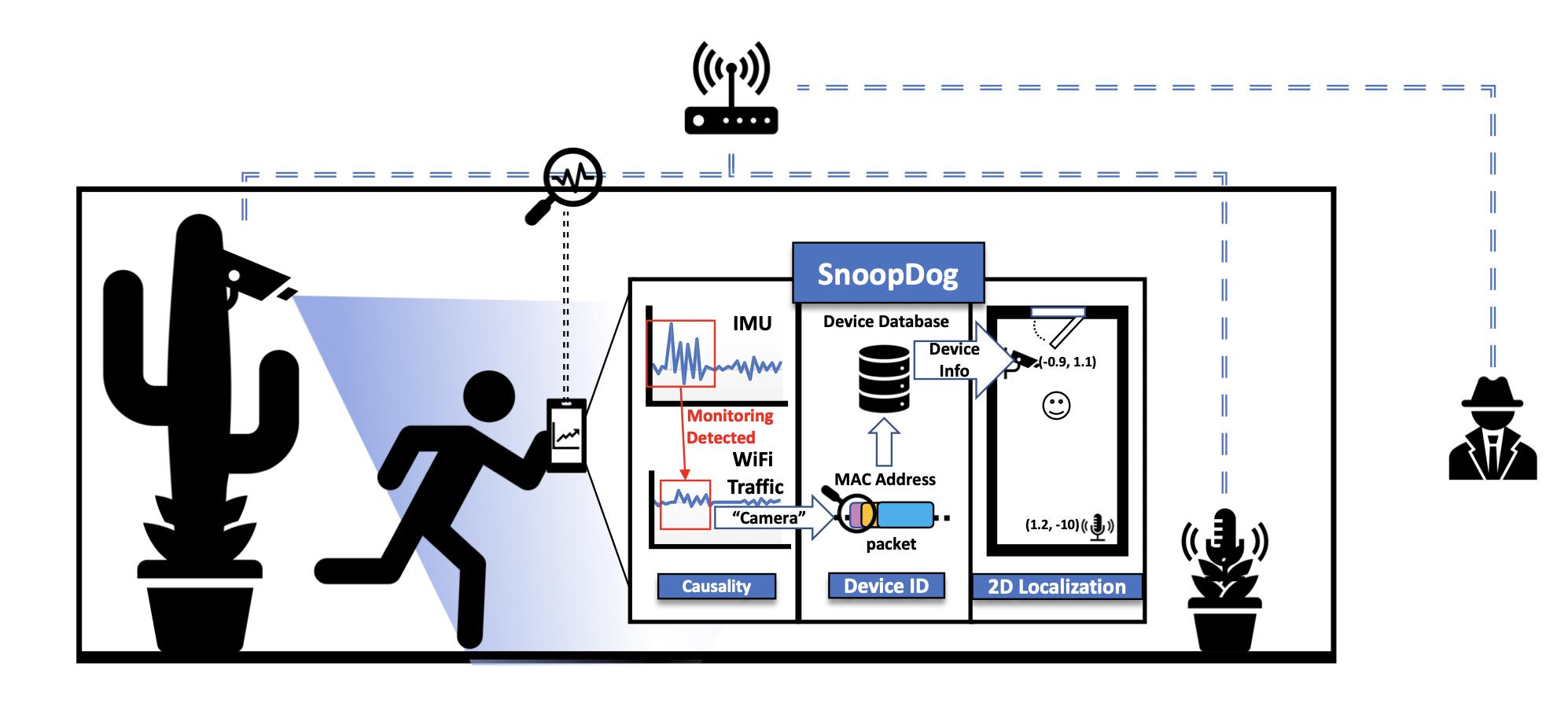 Framework to Detect, Identify, and Localize Clandestine Wireless Sensors