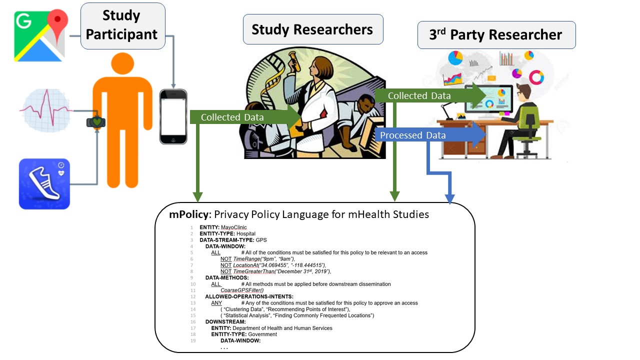 Enabling Privacy Policies for mHealth Studies