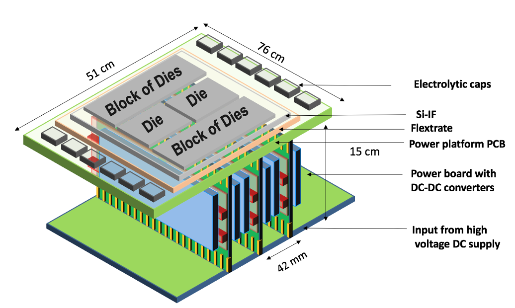 Deep trench capacitors in silicon interconnect fabric