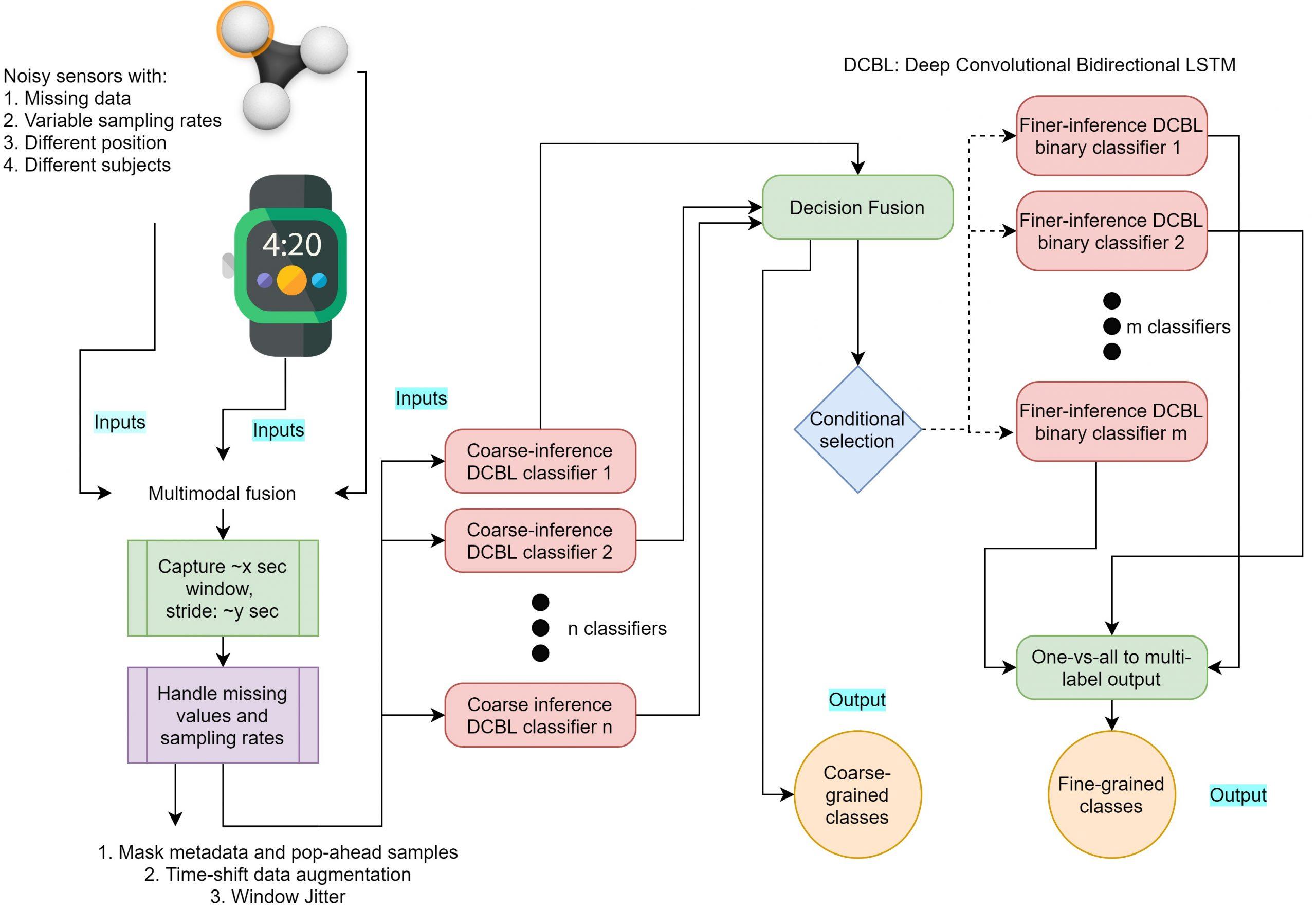 Robust Deep Learning Pipeline in the Presence of Runtime Sensing Uncertainties