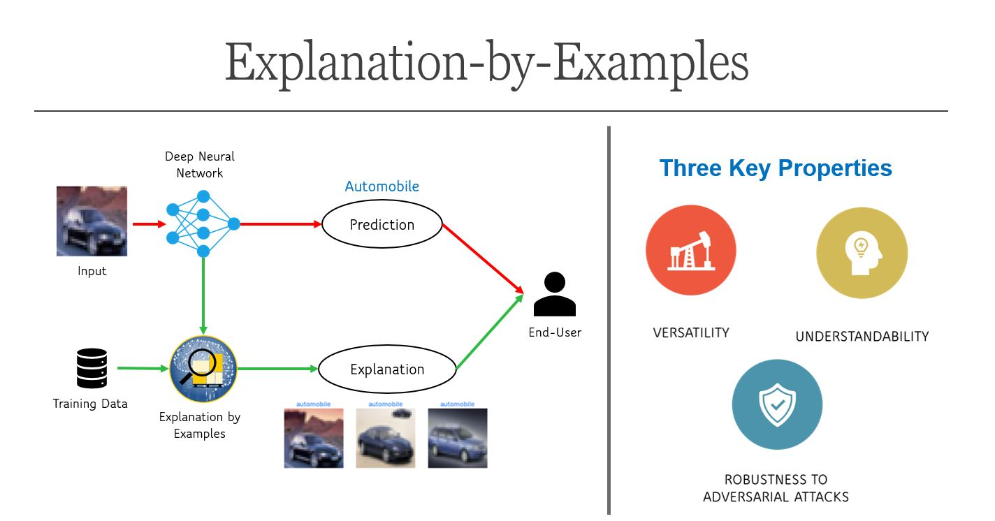 A Study on Explanation-by-Examples for Deep Neural Networks