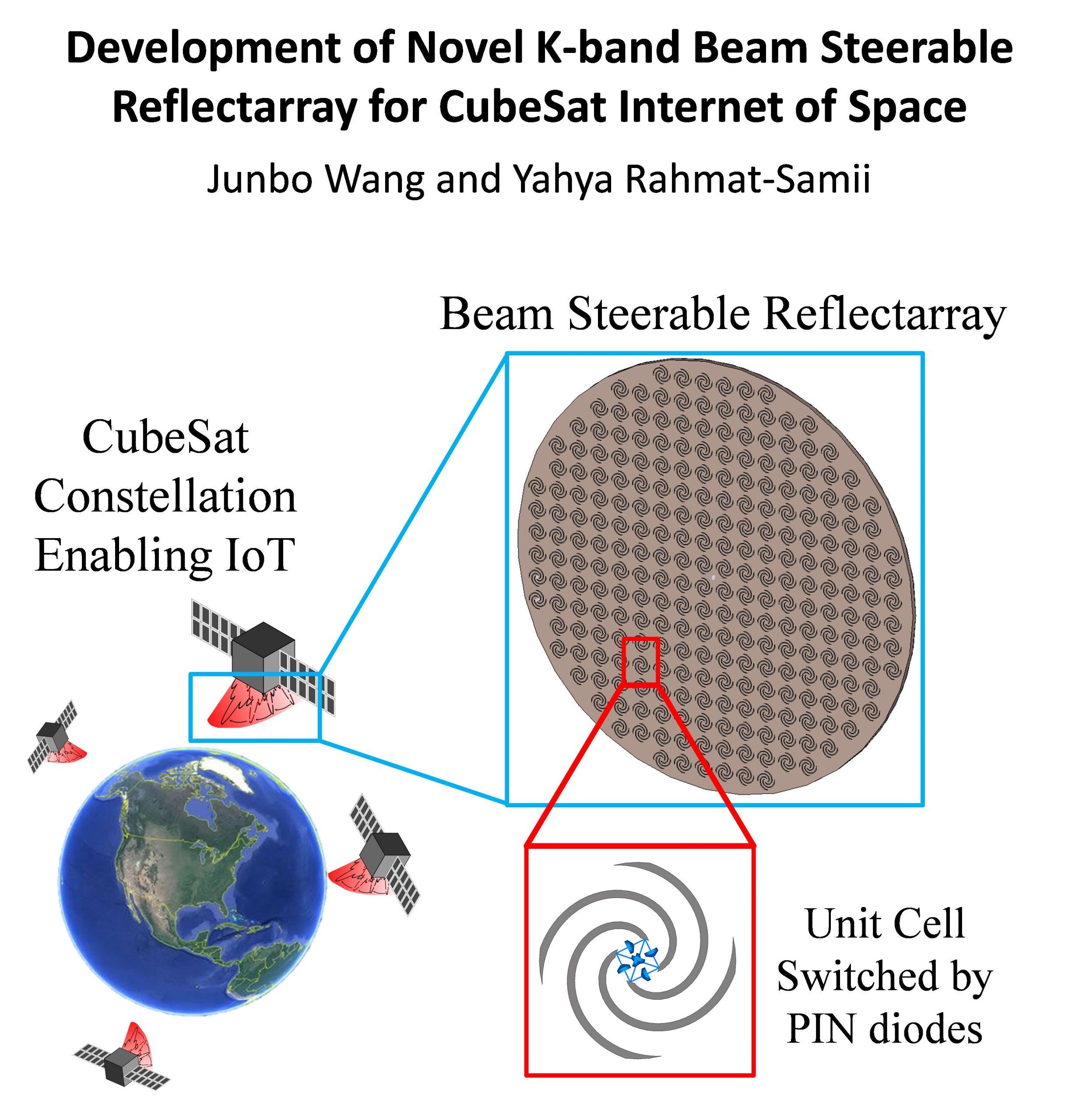 Development of Novel K-band Beam Steerable Reflectarray for CubeSat Internet of Space