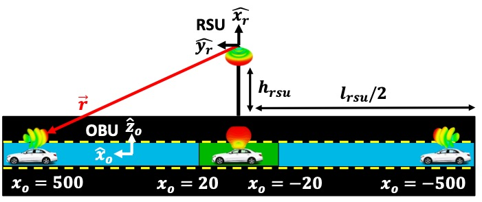 Link Budget Analysis of a Vehicle-to-Infrastructure System with a Switchable Circular Monopole Array