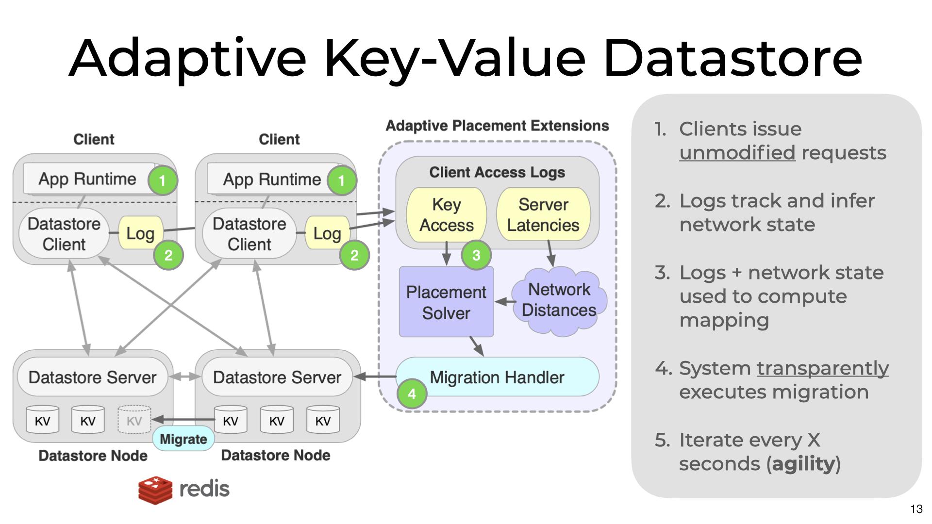 An Adaptive Datastore