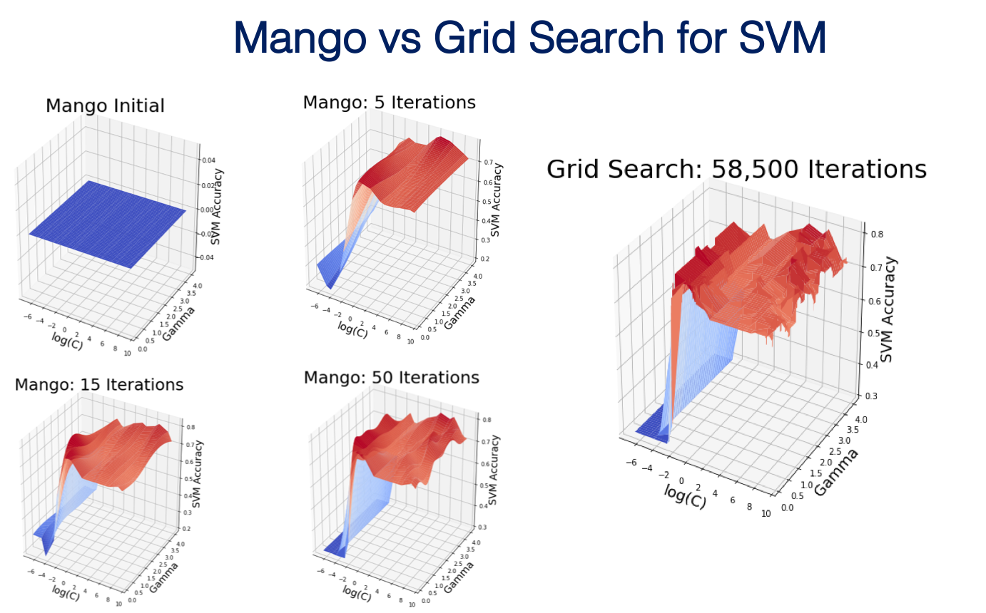 Mango: A Python Library for Parallel Hyperparameter Tuning