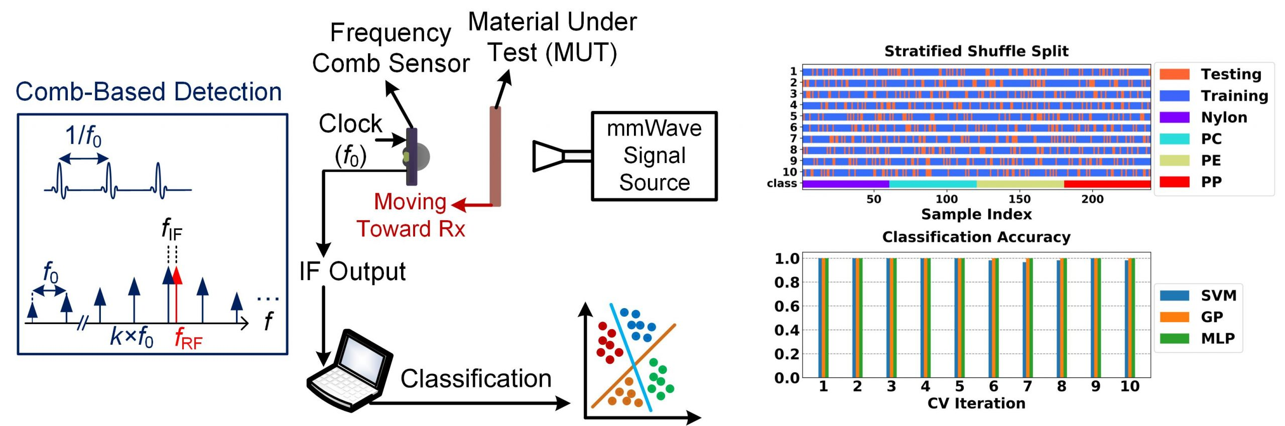 Intelligent Material Classification with a Silicon-Based Millimeter-Wave Frequency Comb Receiver