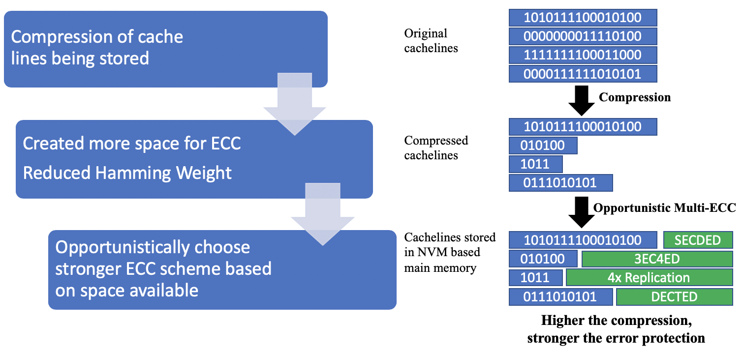 Compression with Multi-ECC (CME): Enhanced Error Resiliency for Magnetic Memories