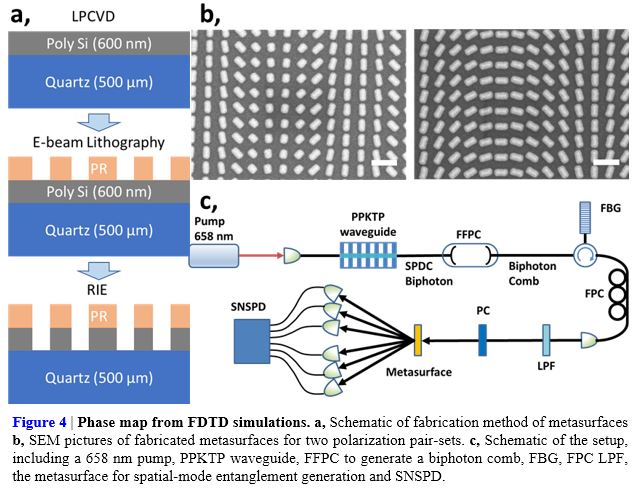Polarization-Diverse Metasurfaces for High-Dimensional Spatial-Mode Entanglement Generation