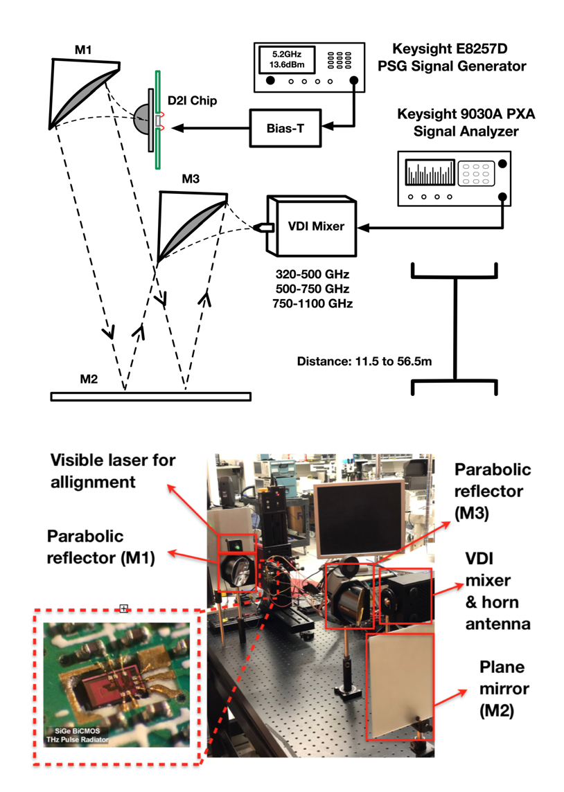 Terahertz Channel Characterization using a Silicon-based Picosecond Pulse Source