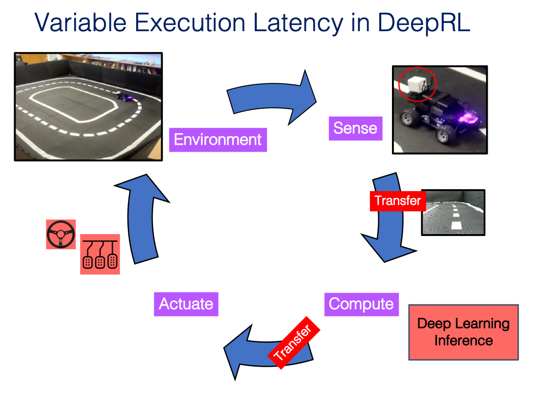 Coping with Variations in Execution Latency via State Augmentation