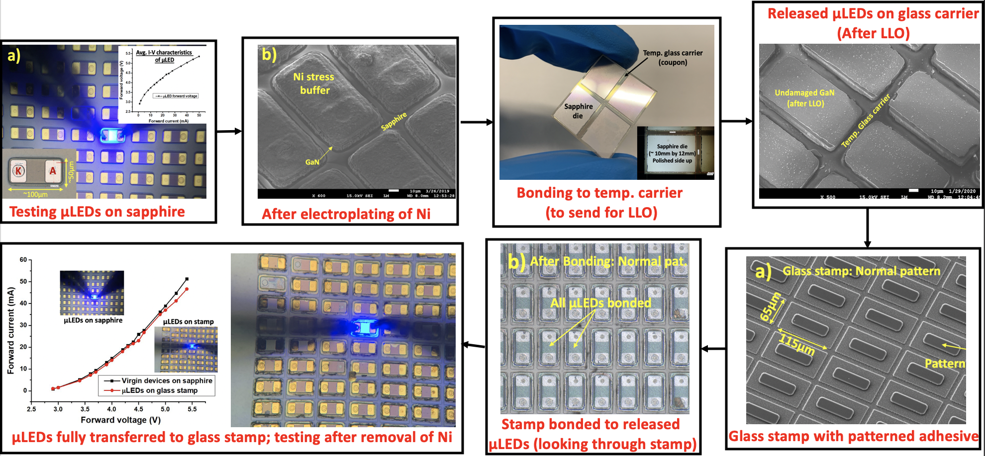 A Heterogeneously Integrated, High Resolution and Flexible Inorganic microLED Display using Fan-Out Wafer-Level Packaging
