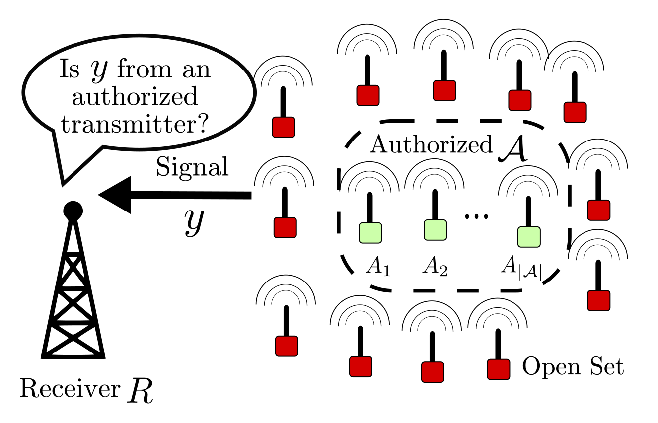 Deep Learning Approaches for Open Set Wireless Transmitter Authorization