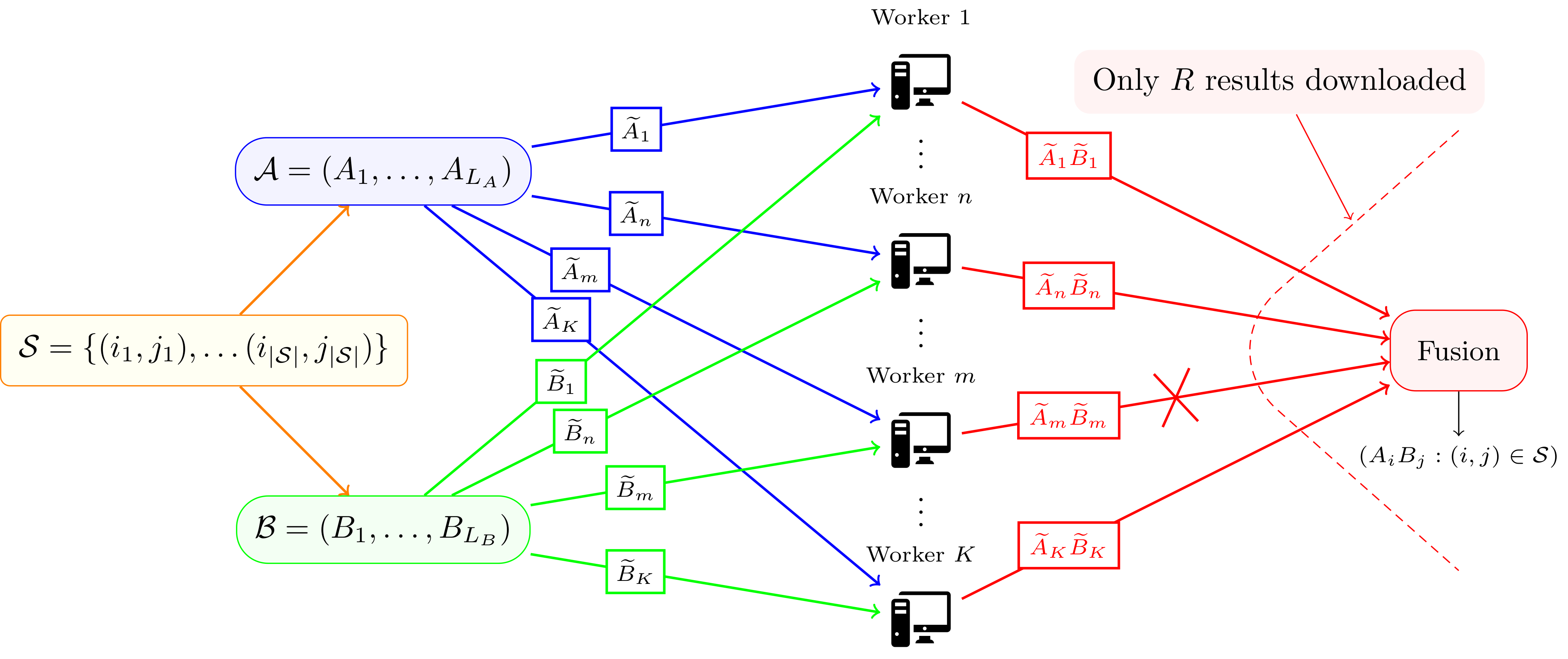 Coding Solutions for Distributed Computations