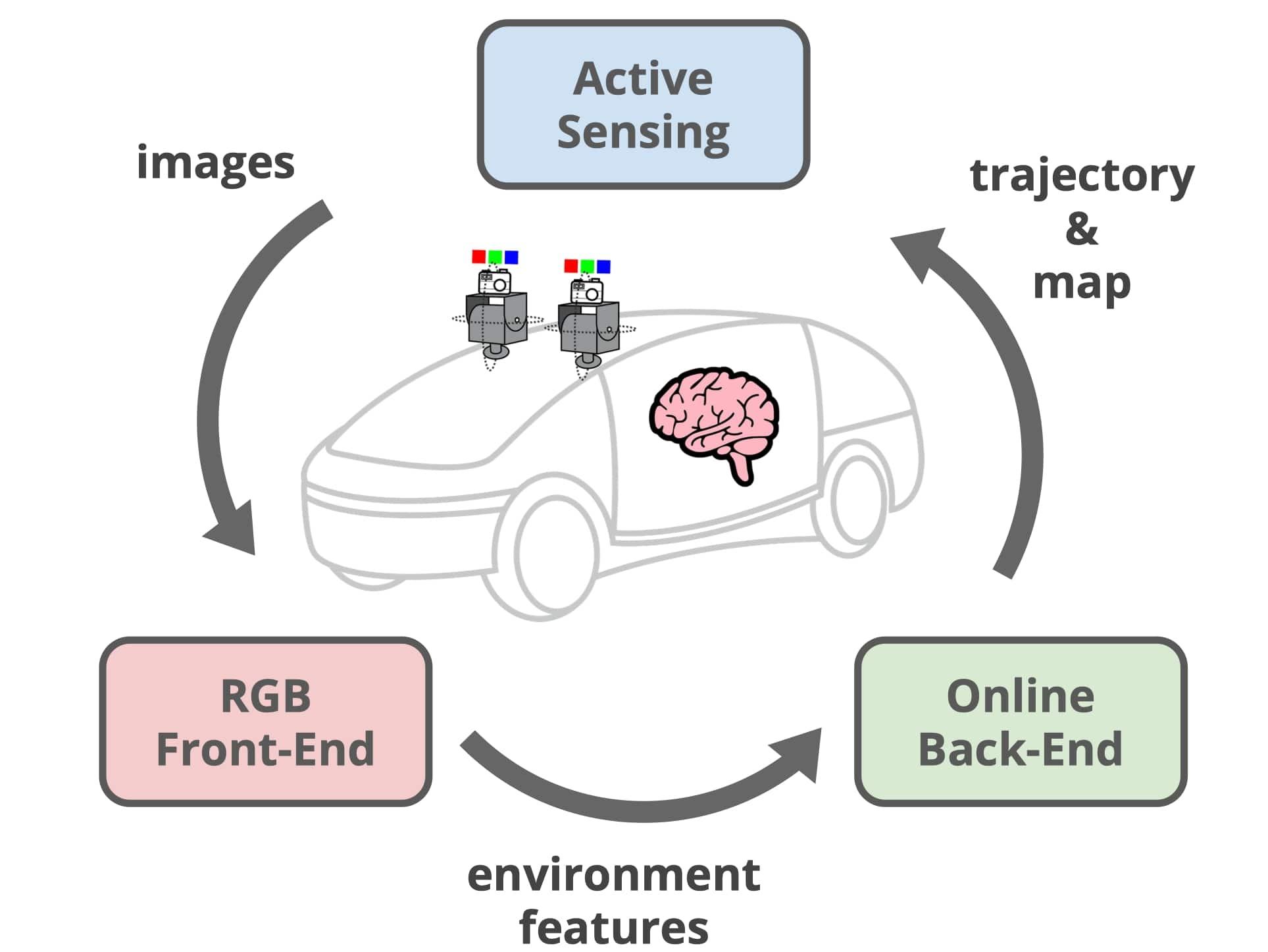 Autonomous Driving via Active Stereoscopic Vision and Online Expectation-Maximization