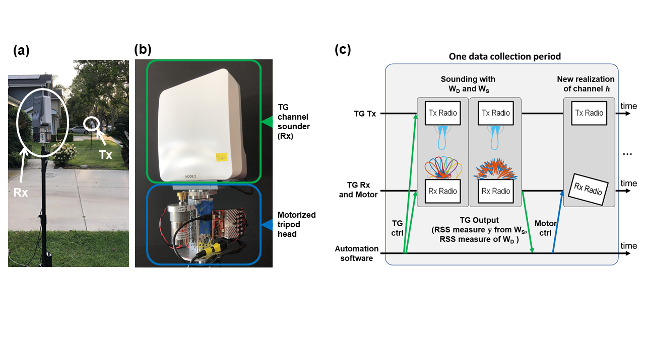Neural Network Assisted Millimeter Wave Beamtraining: Experimental Results at 60 GHz