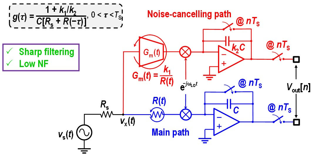 Low-Noise, High-Linearity, SAW/BAW-less Receivers and ADCs Using LPTV Circuits