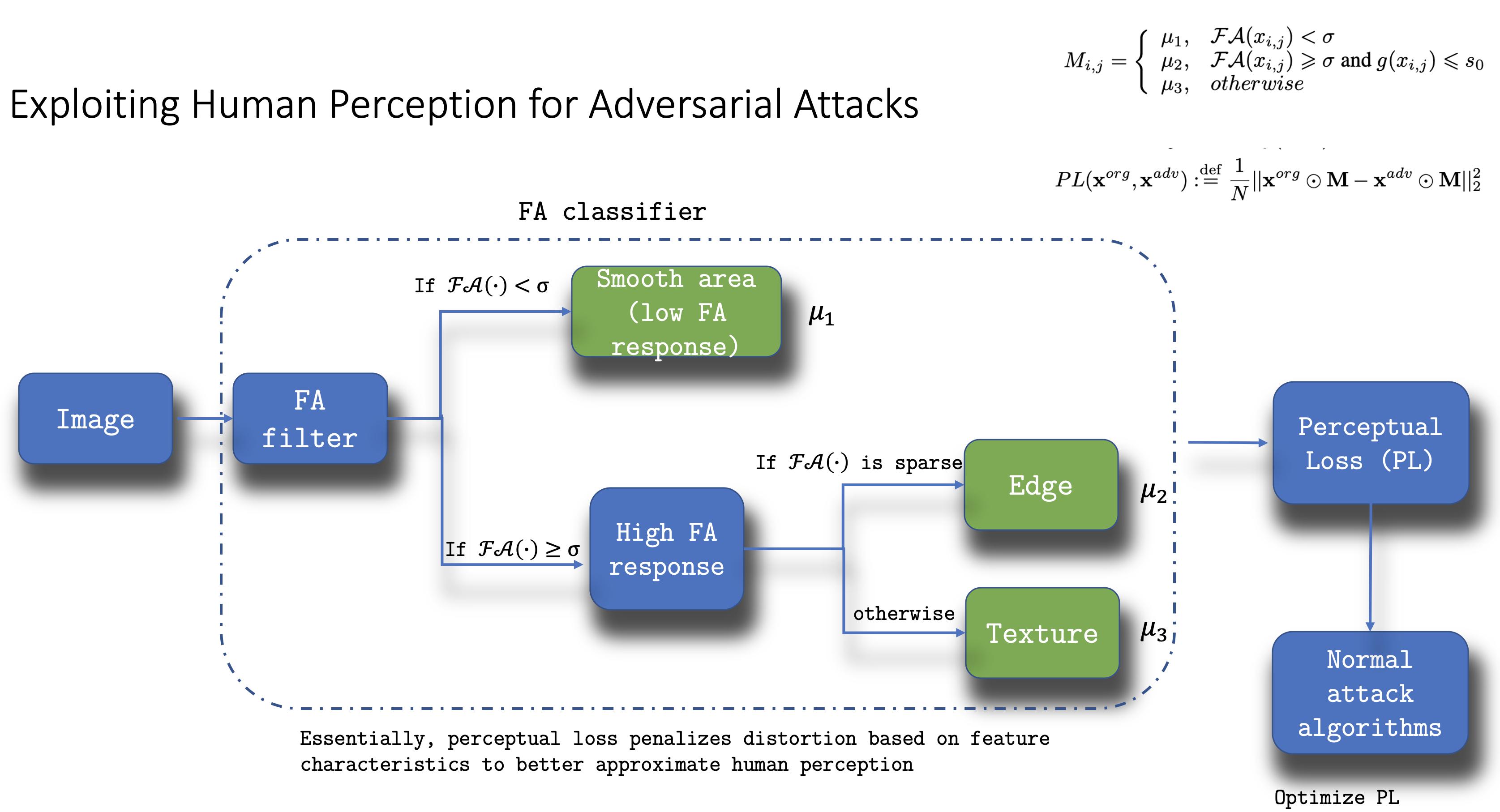 Exploiting Human Perception for Adversarial Attacks