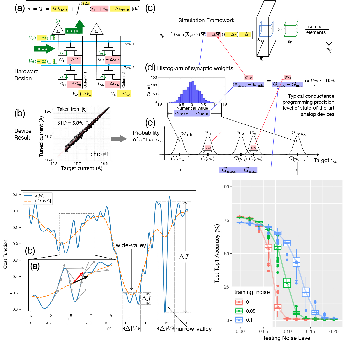 Enhancing the Resiliency of Deep Neural Networks Against Analog Uncertainty